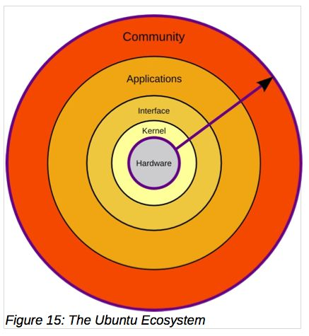 "Ubuntu ""ecosystem"" diagram, with community on the outermost circle"