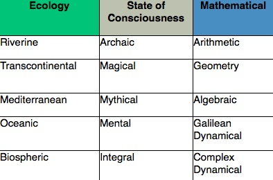 stages of consciousness